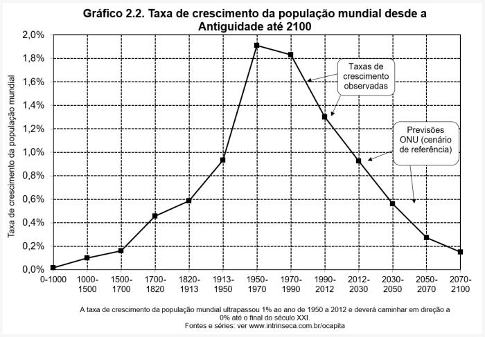 blog-chart-capitalism-2.2