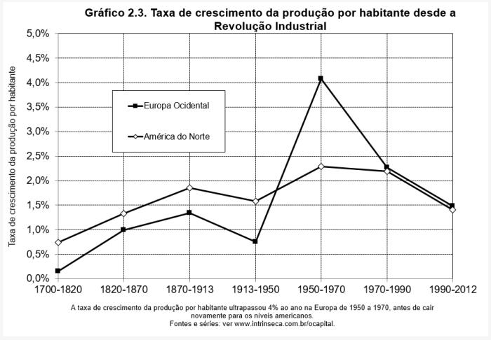 blog-chart-capitalism-2.3