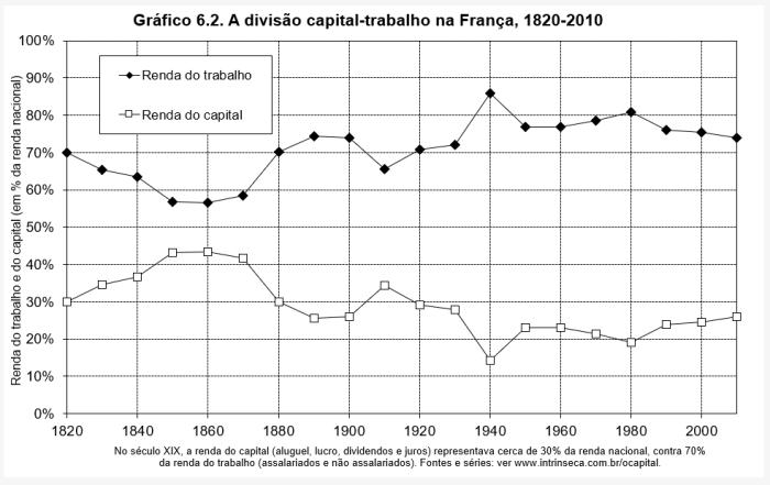 blog-chart-capitalism-6.2