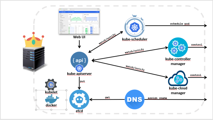 k8s-master-node-components